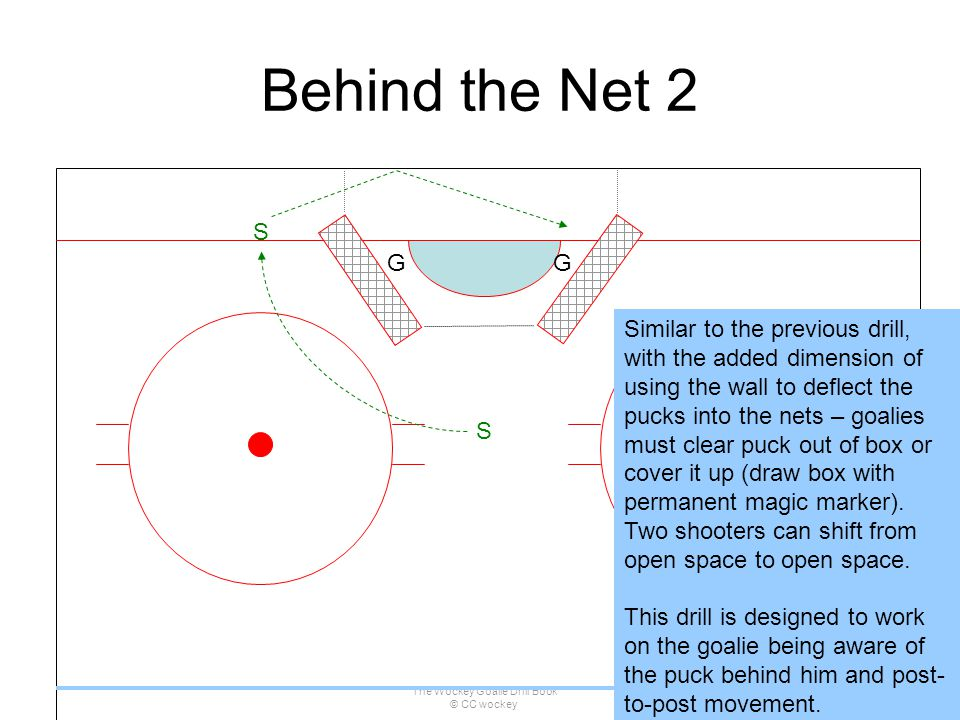 The Wockey Goalie Drill Book © CC wockey 72 Behind the Net 2 G S G S Similar to the previous drill, with the added dimension of using the wall to defl