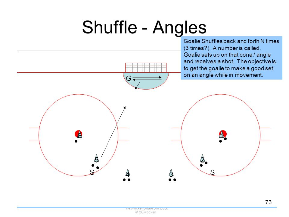 The Wockey Goalie Drill Book © CC wockey 73 Shuffle - Angles S G Goalie Shuffles back and forth N times (3 times?). A number is called. Goalie sets up
