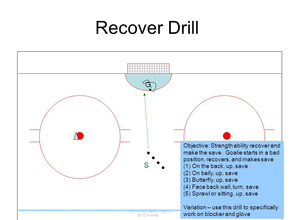 The Wockey Goalie Drill Book © CC wockey 85 Recover Drill S G Objective: Strength ability recover and make the save. Goalie starts in a bad position,