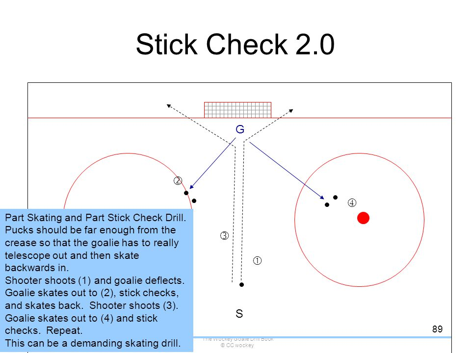The Wockey Goalie Drill Book © CC wockey 89 Stick Check 2.0 G S   Part Skating and Part Stick Check Drill. Pucks should be far enough from the creas