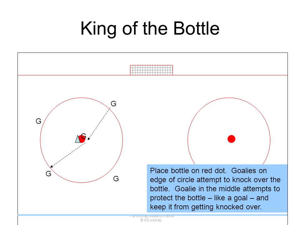 The Wockey Goalie Drill Book © CC wockey 96 King of the Bottle G G G G G Place bottle on red dot. Goalies on edge of circle attempt to knock over the