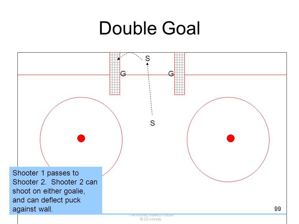 The Wockey Goalie Drill Book © CC wockey 99 Double Goal GG S Shooter 1 passes to Shooter 2. Shooter 2 can shoot on either goalie, and can deflect puck