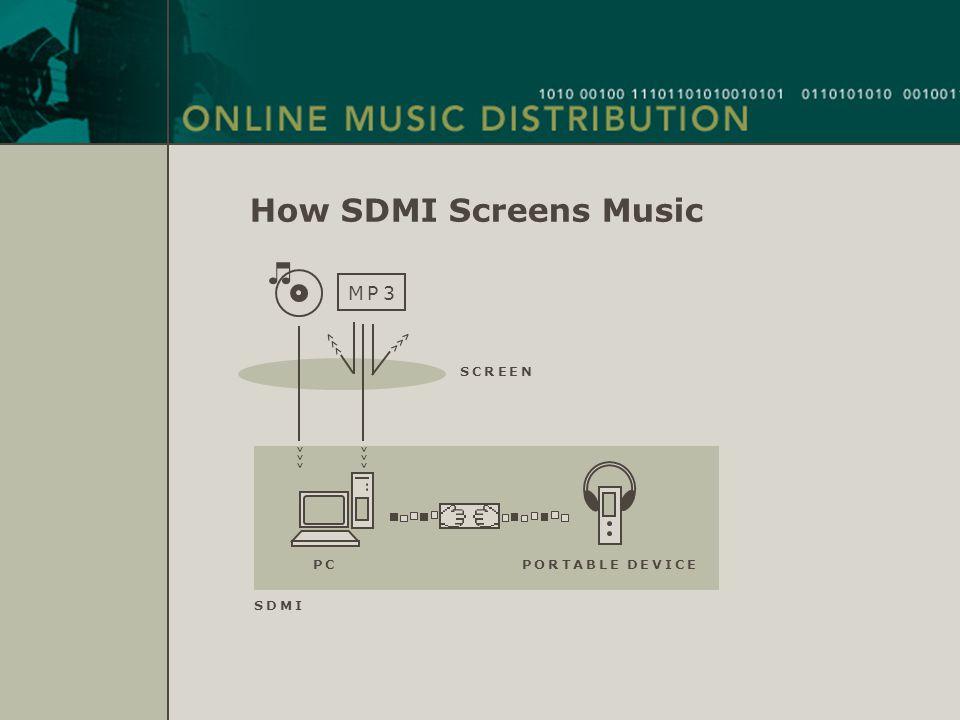 How SDMI Screens Music P CP C P O R T A B L E D E V I C E M P 3M P 3 >>> S D M IS D M I S C R E E NS C R E E N