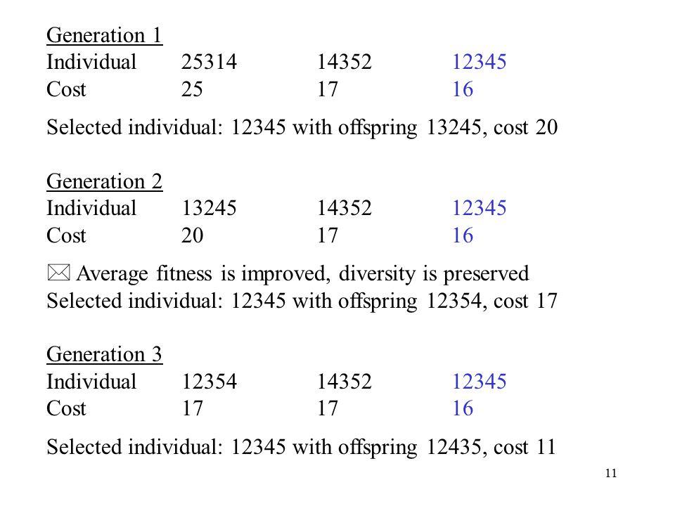 11 Generation 1 Individual253141435212345 Cost251716 Selected individual: 12345 with offspring 13245, cost 20 Generation 2 Individual132451435212345 C