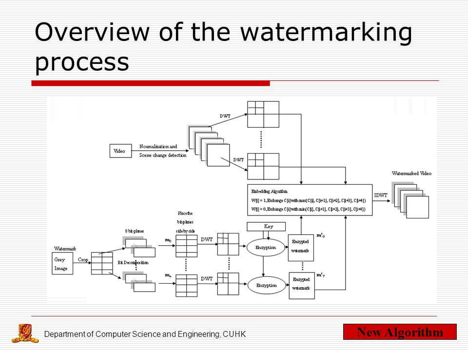 Department of Computer Science and Engineering, CUHK Overview of the watermarking process New Algorithm