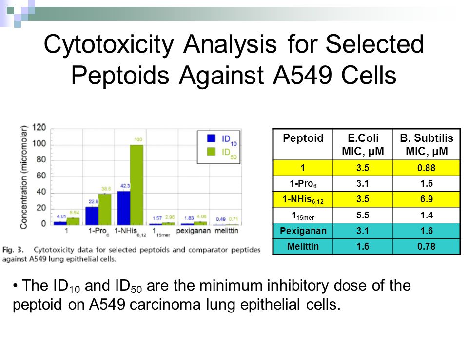 Cytotoxicity Analysis for Selected Peptoids Against A549 Cells PeptoidE.Coli MIC, μM B. Subtilis MIC, μM 13.50.88 1-Pro 6 3.11.6 1-NHis 6,12 3.56.9 1