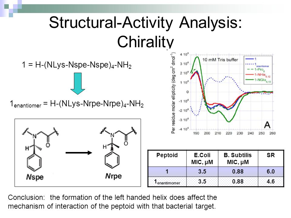 Structural-Activity Analysis: Chirality 1 = H-(NLys-Nspe-Nspe) 4 -NH 2 1 enantiomer = H-(NLys-Nrpe-Nrpe) 4 -NH 2 PeptoidE.Coli MIC, μM B. Subtilis MIC