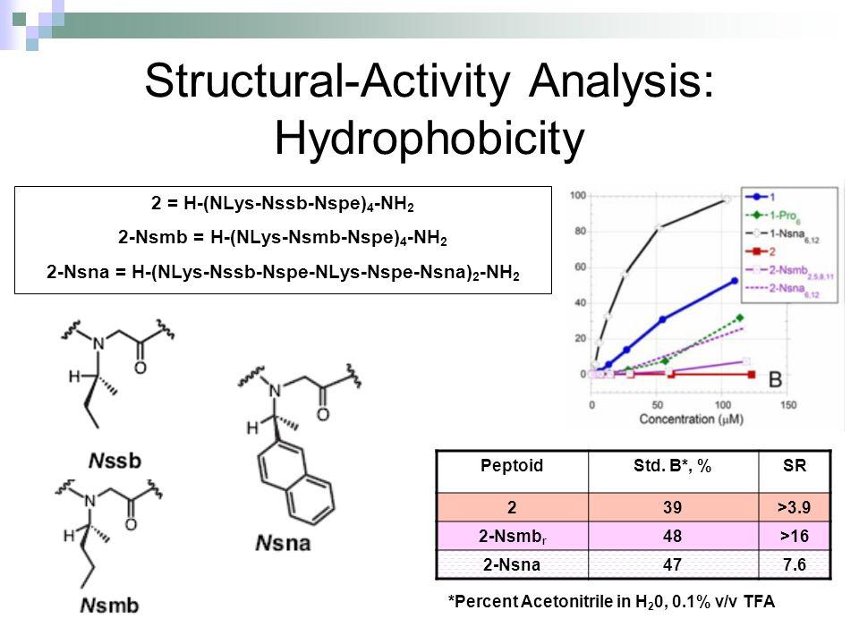 Structural-Activity Analysis: Hydrophobicity 2 = H-(NLys-Nssb-Nspe) 4 -NH 2 2-Nsmb = H-(NLys-Nsmb-Nspe) 4 -NH 2 2-Nsna = H-(NLys-Nssb-Nspe-NLys-Nspe-Nsna) 2 -NH 2 PeptoidStd.