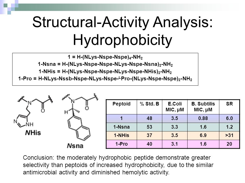 Structural-Activity Analysis: Hydrophobicity 1 = H-(NLys-Nspe-Nspe) 4 -NH 2 1-Nsna = H-(NLys-Nspe-Nspe-NLys-Nspe-Nsna) 2 -NH 2 1-NHis = H-(NLys-Nspe-Nspe-NLys-Nspe-NHis) 2 -NH 2 1-Pro = H-NLys-Nssb-Nspe-NLys-Nspe- L Pro-(NLys-Nspe-Nspe) 2 -NH 2 Peptoid% Std.