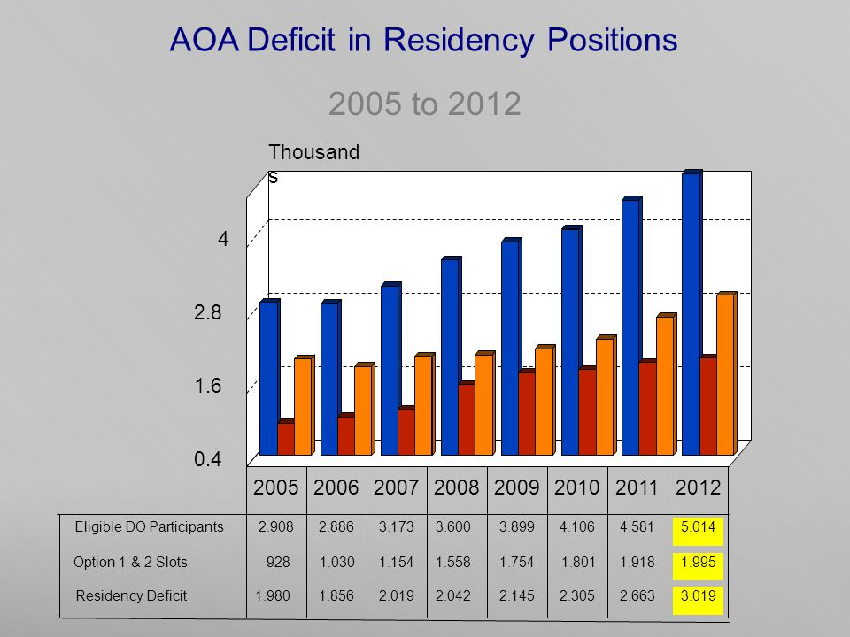 AOA Deficit in Residency Positions 2005 to 2012.