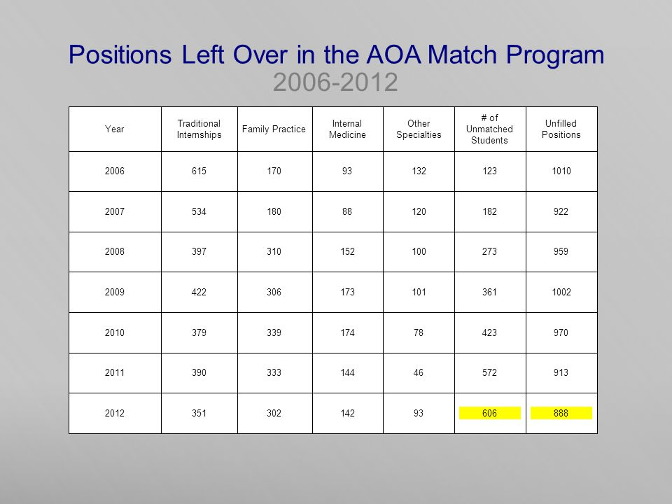 Positions Left Over in the AOA Match Program 2006-2012 Year Traditional Internships Family Practice Internal Medicine Other Specialties # of Unmatched Students Unfilled Positions 2006615170931321231010 200753418088120182922 2008397310152100273959 20094223061731013611002 201037933917478423970 201139033314446572913 201235130214293606888