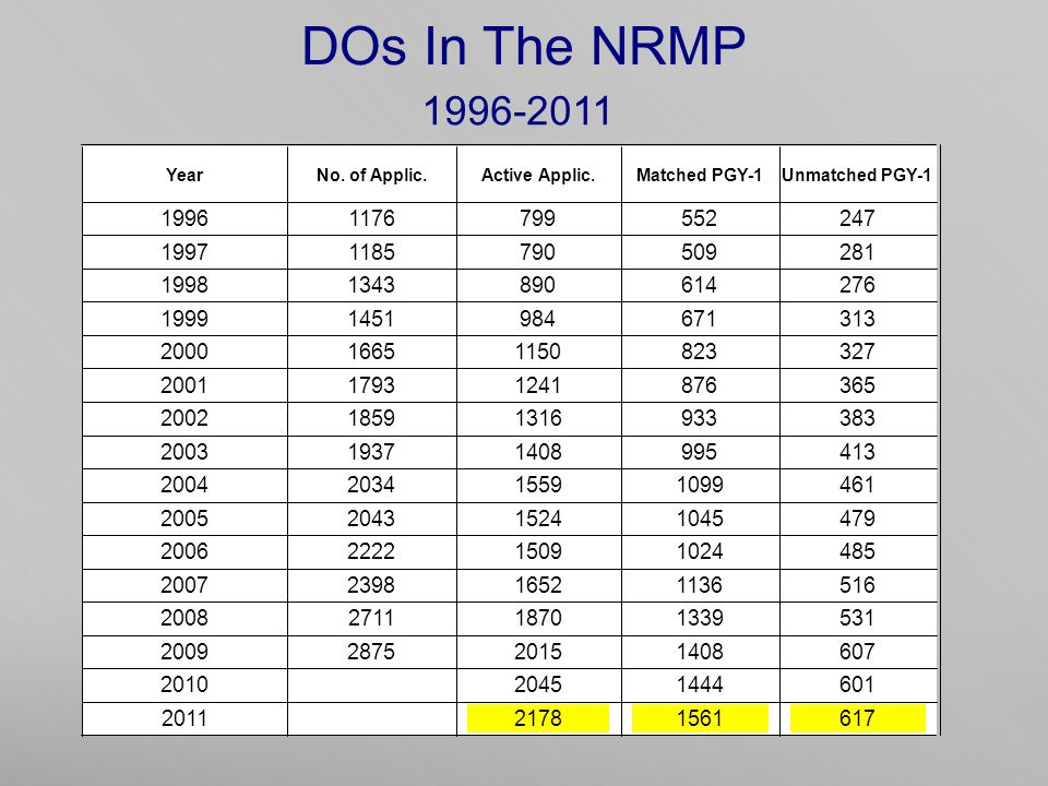 DOs In The NRMP 1996-2011 YearNo.