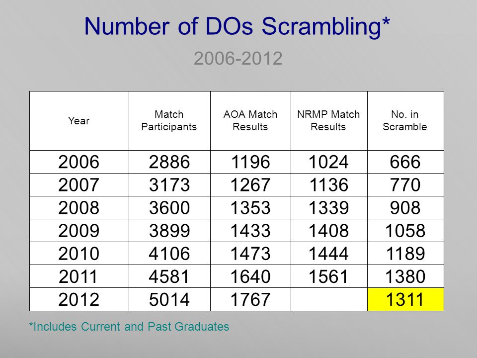 Number of DOs Scrambling* 2006-2012 *Includes Current and Past Graduates Year Match Participants AOA Match Results NRMP Match Results No.