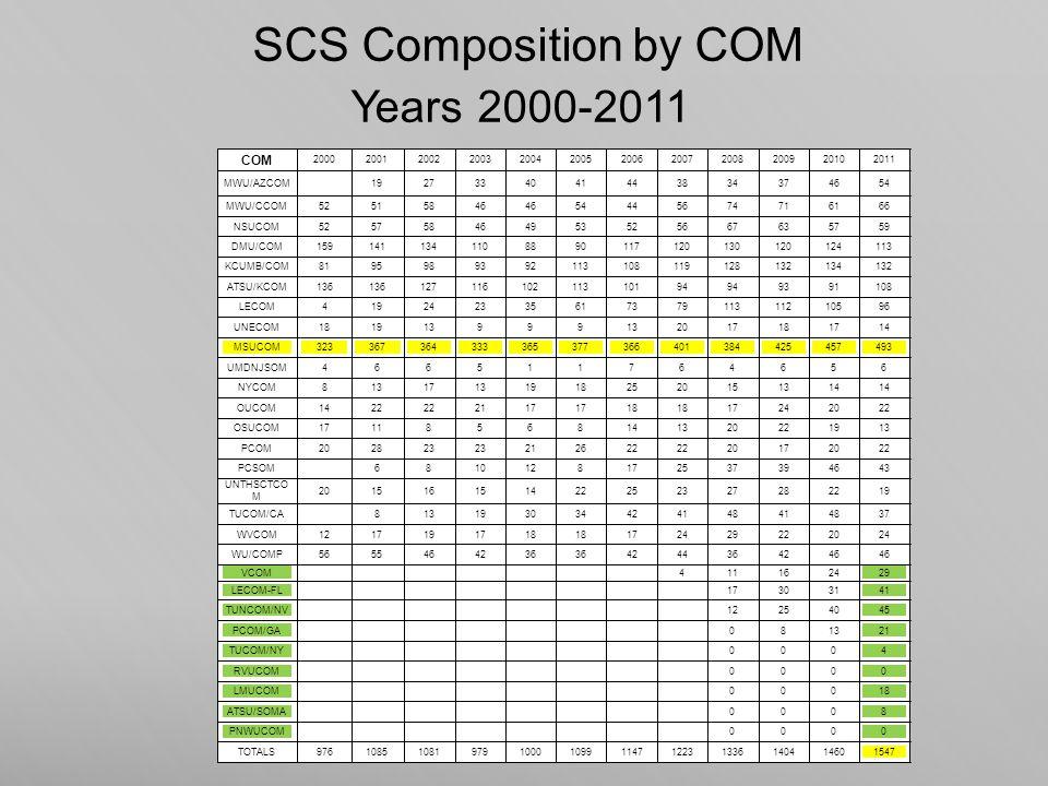 SCS Composition by COM Years 2000-2011 COM 200020012002200320042005200620072008200920102011 MWU/AZCOM1927334041443834374654 MWU/CCOM52515846 54445674716166 NSUCOM525758464953525667635759 DMU/COM1591411341108890117120130120124113 KCUMB/COM8195989392113108119128132134132 ATSU/KCOM136 12711610211310194 9391108 LECOM41924233561737911311210596 UNECOM181913999 2017181714 MSUCOM323367364333365377366401384425457493 UMDNJSOM466511764656 NYCOM813171319182520151314 OUCOM1422 2117 18 17242022 OSUCOM17118568141320221913 PCOM202823 212622 20172022 PCSOM6810128172537394643 UNTHSCTCO M 201516151422252327282219 TUCOM/CA813193034424148414837 WVCOM1217191718 172429222024 WU/COMP5655464236 4244364246 VCOM411162429 LECOM-FL17303141 TUNCOM/NV12254045 PCOM/GA081321 TUCOM/NY0004 RVUCOM0000 LMUCOM00018 ATSU/SOMA0008 PNWUCOM0000 TOTALS9761085108197910001099114712231336140414601547