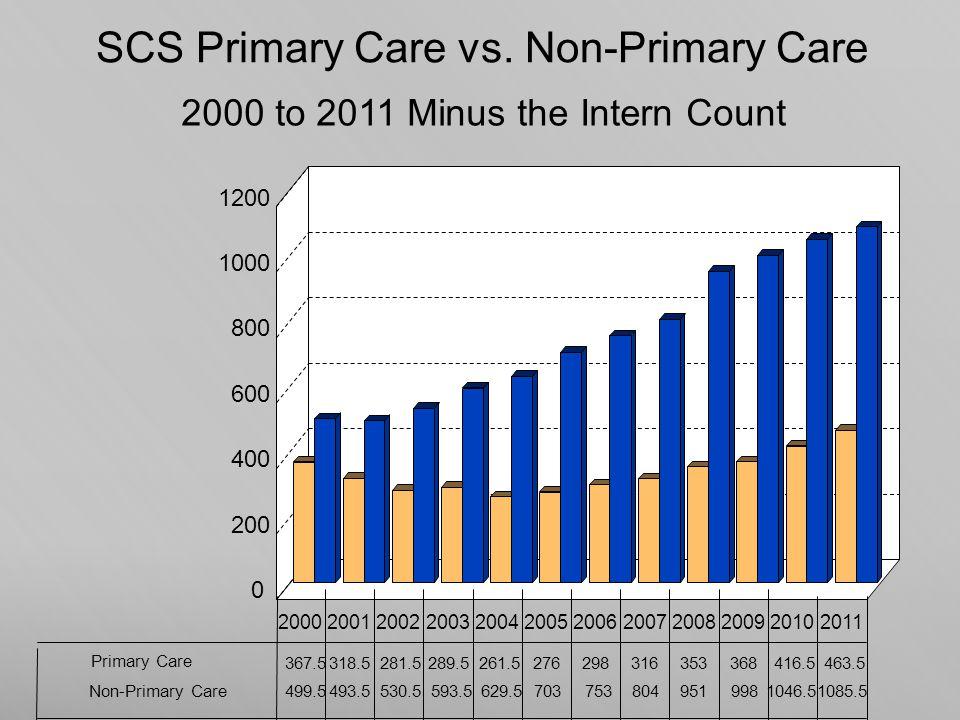 SCS Primary Care vs.