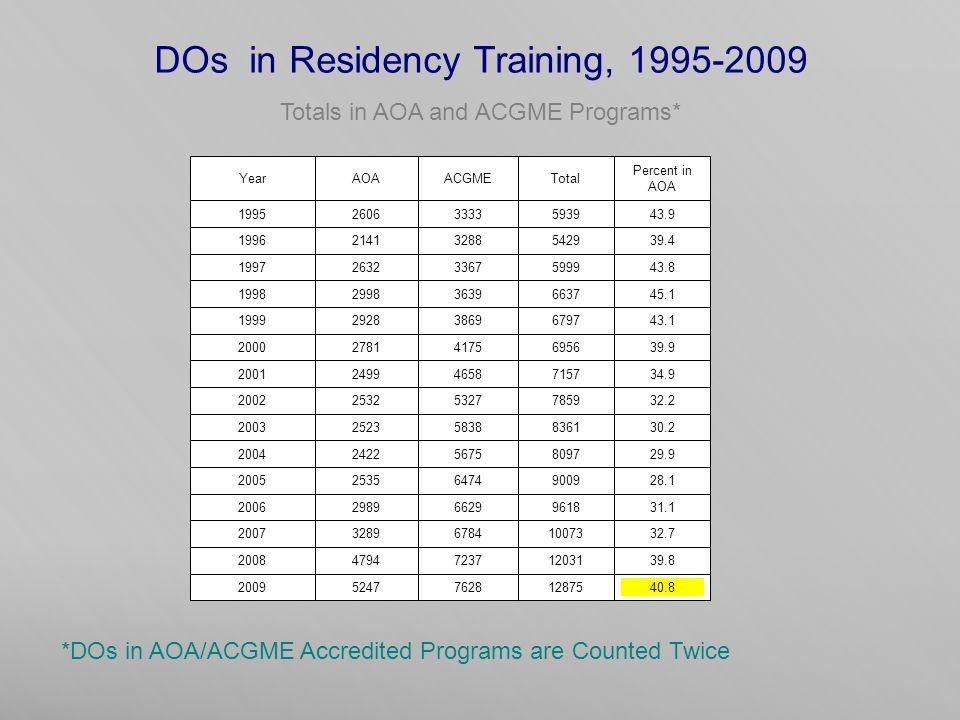 DOs in Residency Training, 1995-2009 Totals in AOA and ACGME Programs* *DOs in AOA/ACGME Accredited Programs are Counted Twice YearAOAACGMETotal Percent in AOA 199526063333593943.9 199621413288542939.4 199726323367599943.8 199829983639663745.1 199929283869679743.1 200027814175695639.9 200124994658715734.9 200225325327785932.2 200325235838836130.2 200424225675809729.9 200525356474900928.1 200629896629961831.1 2007328967841007332.7 2008479472371203139.8 2009524776281287540.8