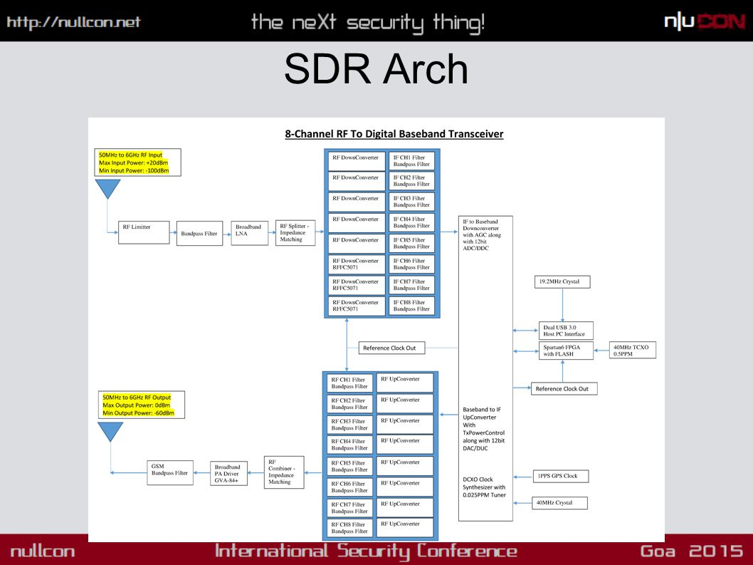 SDR Arch