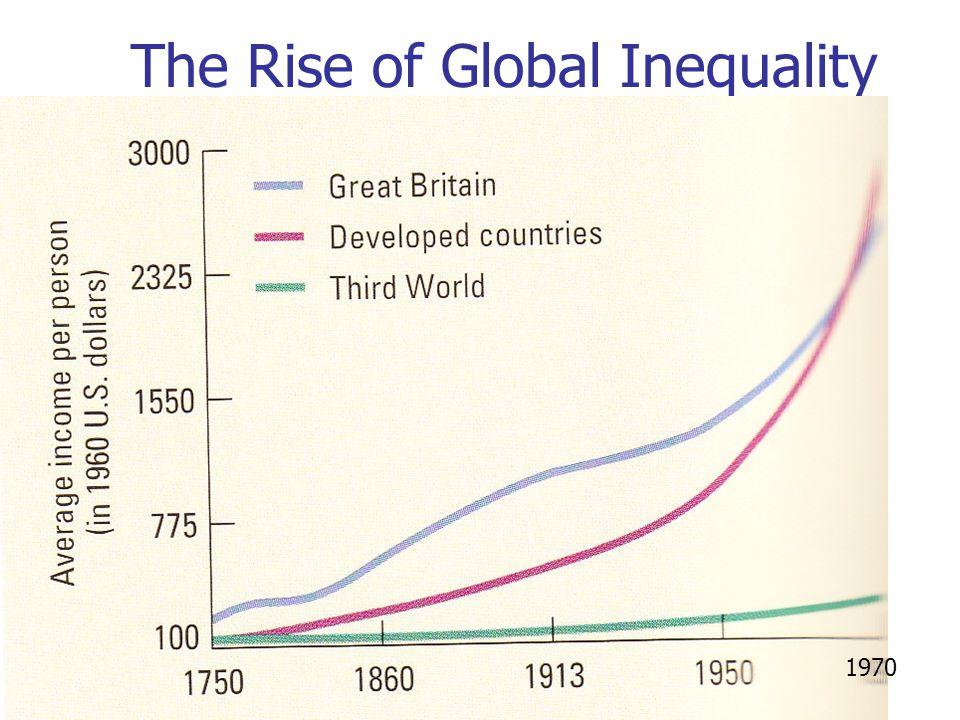 The Rise of Global Inequality 1970