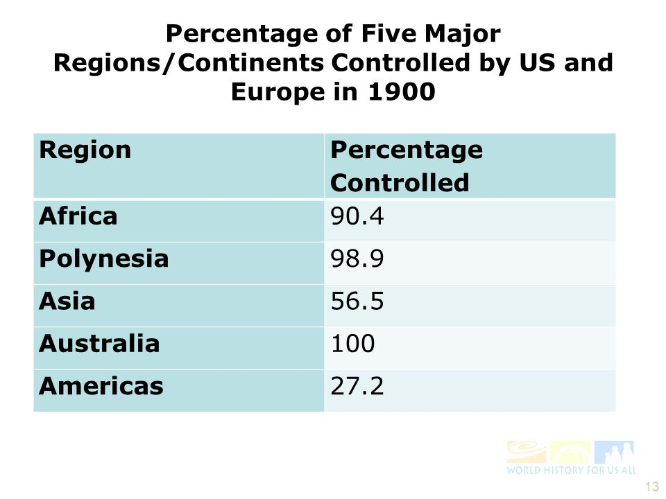 Percentage of Five Major Regions/Continents Controlled by US and Europe in 1900 13 Region Percentage Controlled Africa90.4 Polynesia98.9 Asia56.5 Aust