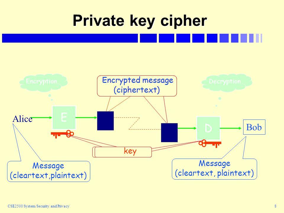 CSE2500 System Security and Privacy8 E D Message (cleartext, plaintext) Encrypted message (ciphertext) Encrypted message (ciphertext) EncryptionDecryption key Alice Bob Private key cipher Message (cleartext,plaintext)