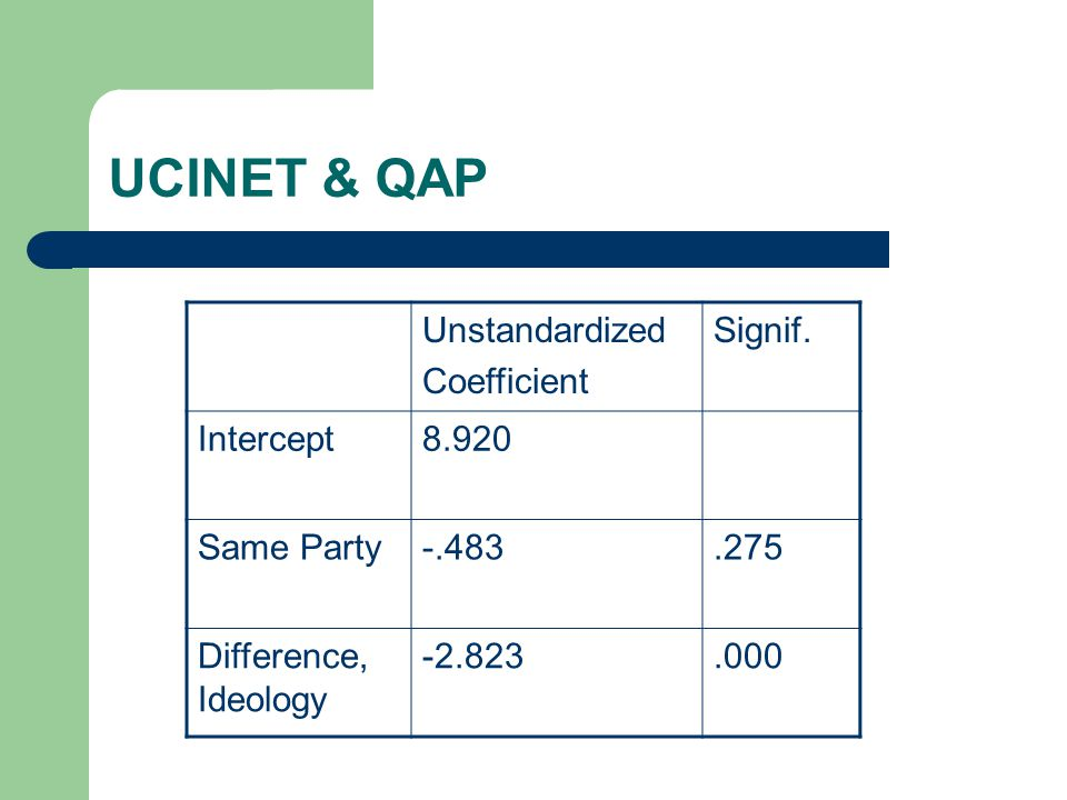 UCINET & QAP Unstandardized Coefficient Signif. Intercept8.920 Same Party-.483.275 Difference, Ideology -2.823.000