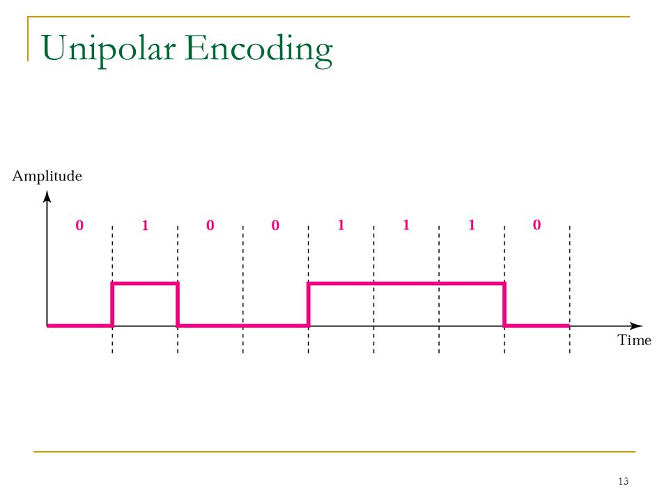 13 Unipolar Encoding