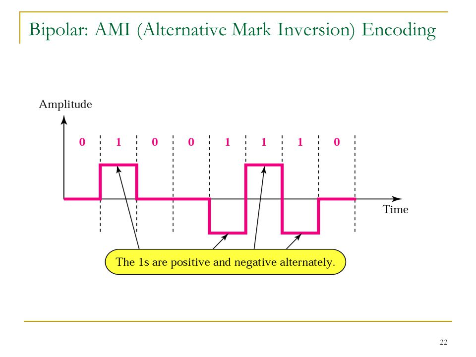 22 Bipolar: AMI (Alternative Mark Inversion) Encoding