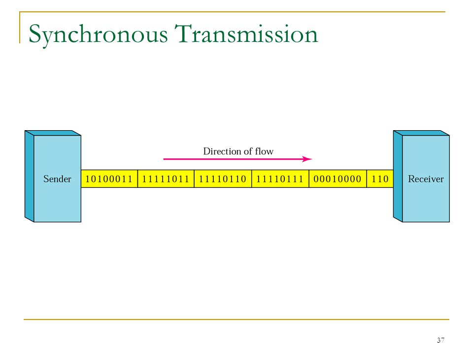37 Synchronous Transmission