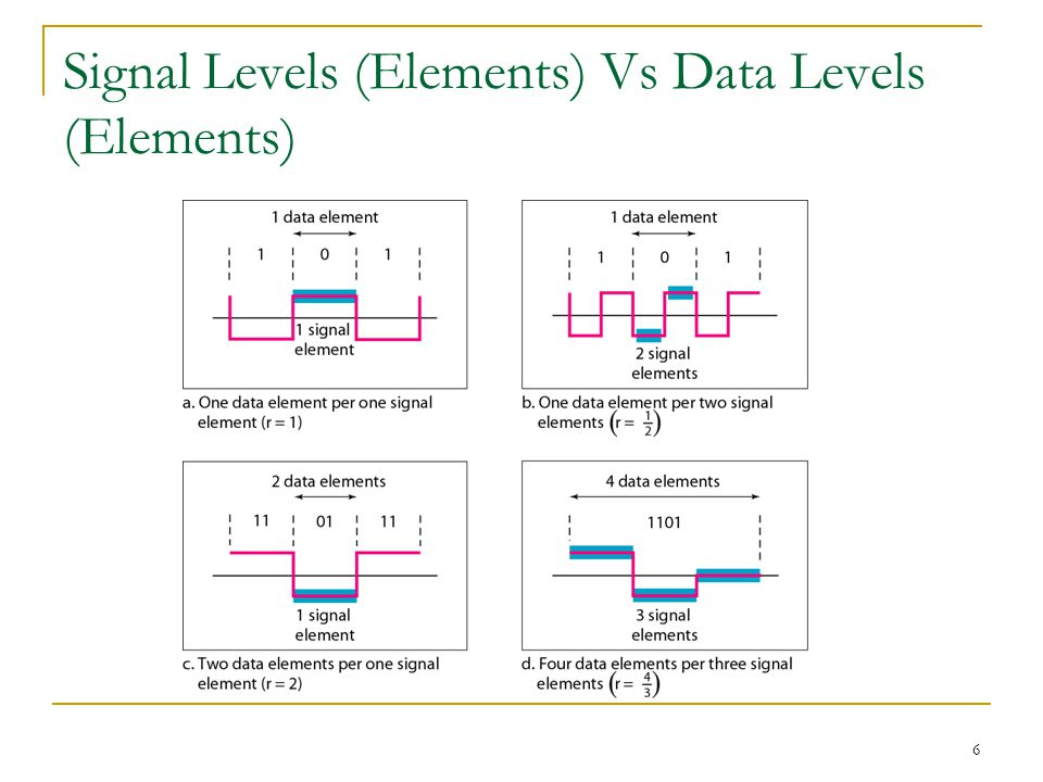 6 Signal Levels (Elements) Vs Data Levels (Elements)