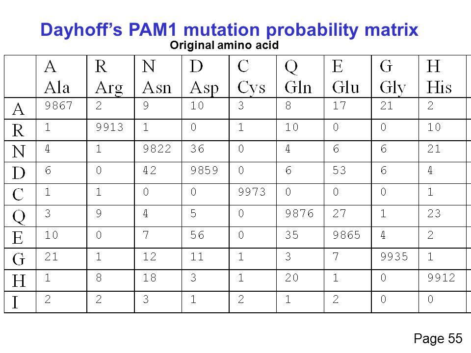 Dayhoff's PAM1 mutation probability matrix Original amino acid Page 55