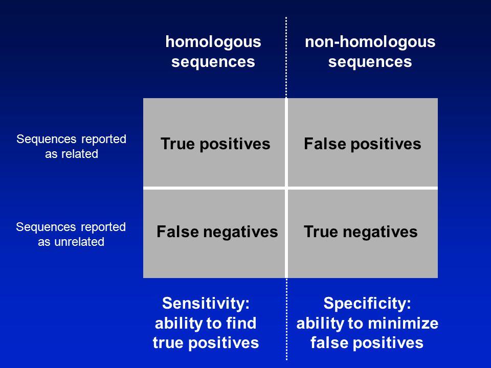 True positivesFalse positives False negatives Sequences reported as related Sequences reported as unrelated True negatives homologous sequences non-homologous sequences Sensitivity: ability to find true positives Specificity: ability to minimize false positives