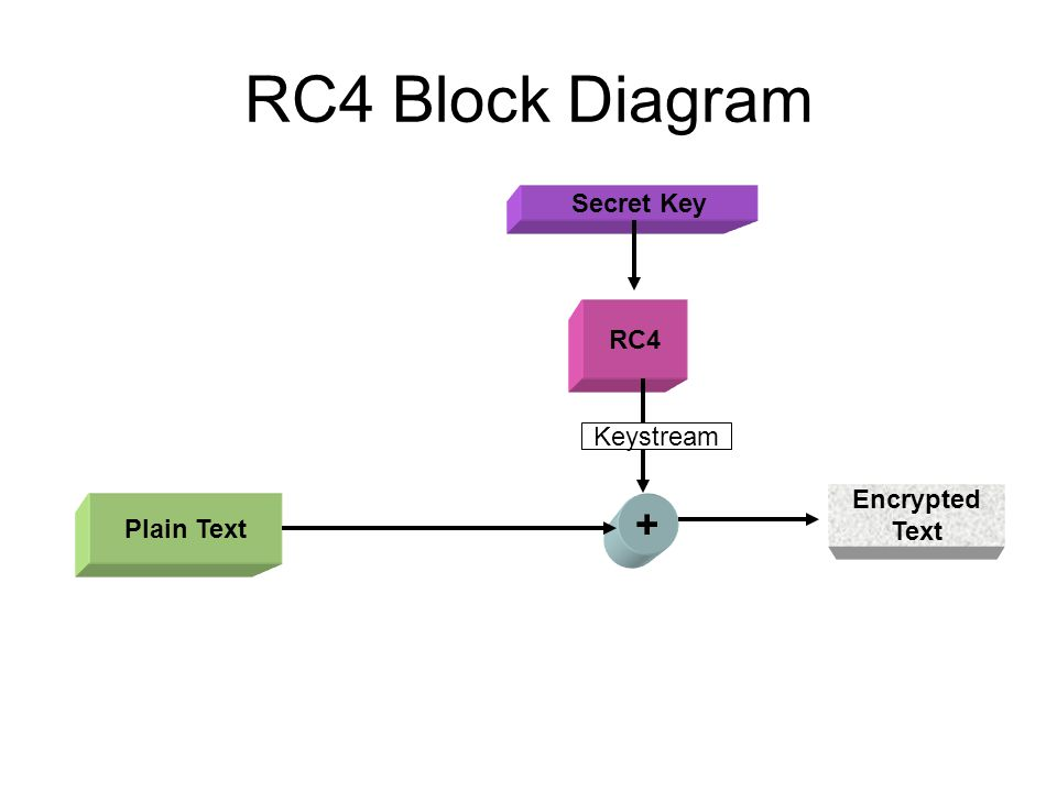 RC4 …break up Initialize an array of 256 bytes.