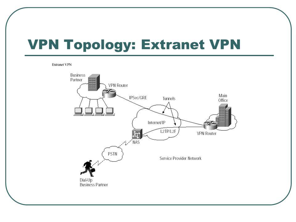 VPN Topology: Extranet VPN