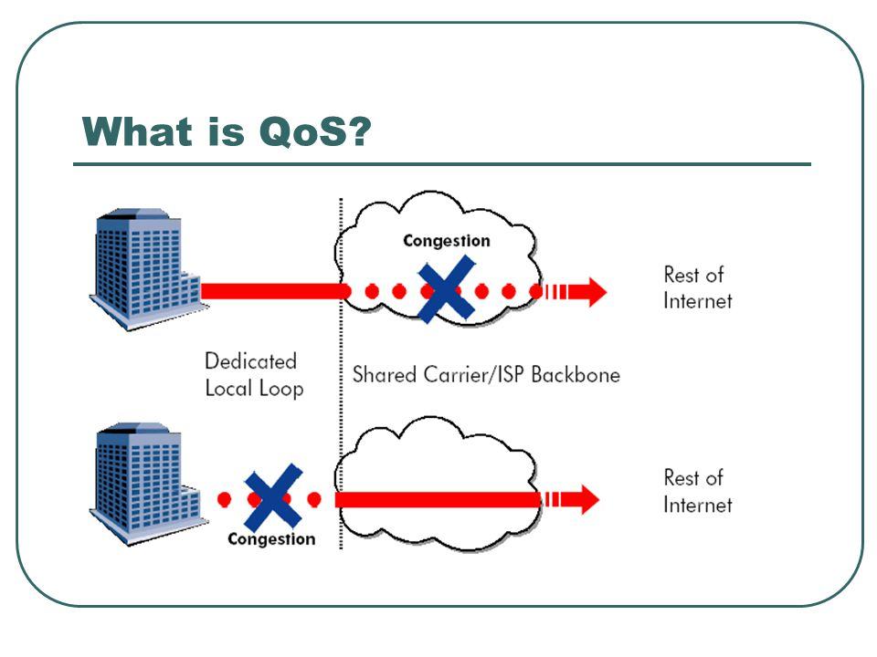 What is QoS?