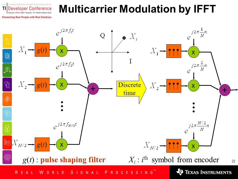 22 Multicarrier Modulation by IFFT x x x + g(t)g(t) g(t)g(t) g(t)g(t) x x x + Discrete time g(t) : pulse shaping filter X i : i th symbol from encoder