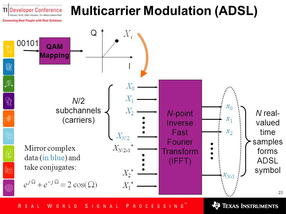 23 Multicarrier Modulation (ADSL) N-point Inverse Fast Fourier Transform (IFFT) X1X1 X2X2 X1*X1* x0x0 x1x1 x2x2 x N-1 X2*X2* X N/2 X N/2-1 * X0X0 N real- valued time samples forms ADSL symbol N/2 subchannels (carriers) QAM Mapping 00101 I Q Mirror complex data (in blue) and take conjugates:
