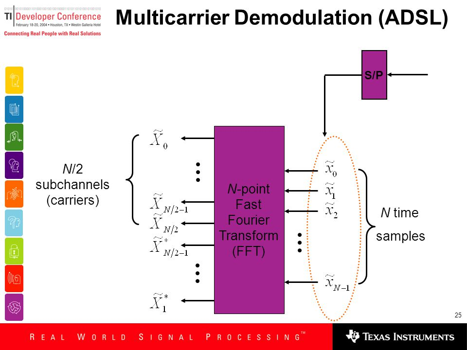 25 Multicarrier Demodulation (ADSL) N-point Fast Fourier Transform (FFT) N time samples N/2 subchannels (carriers) S/P