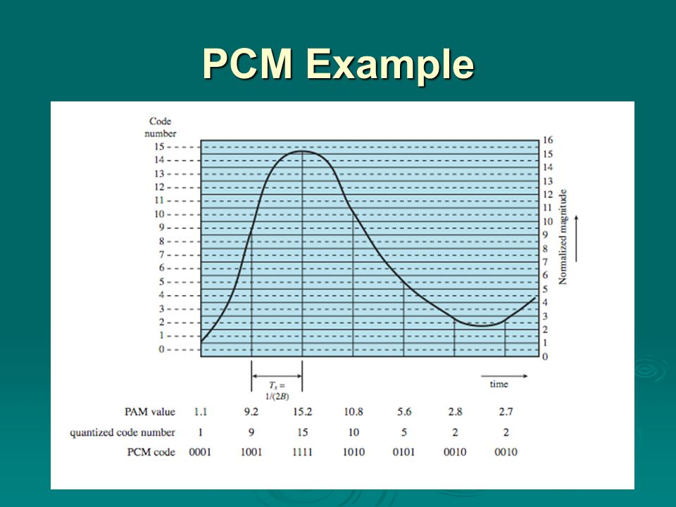 PCM Example