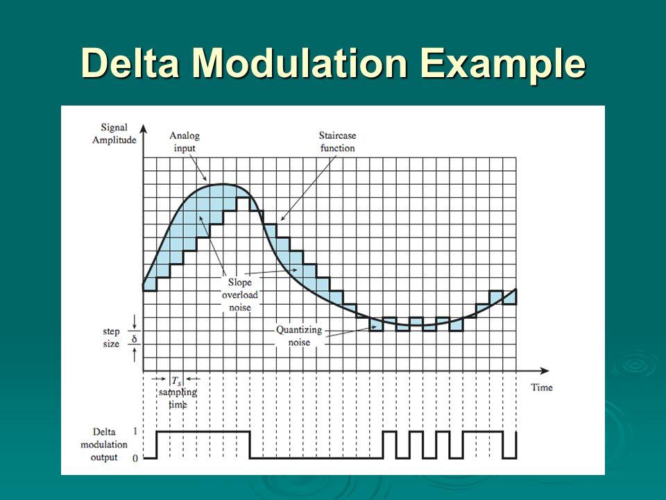 Delta Modulation Example