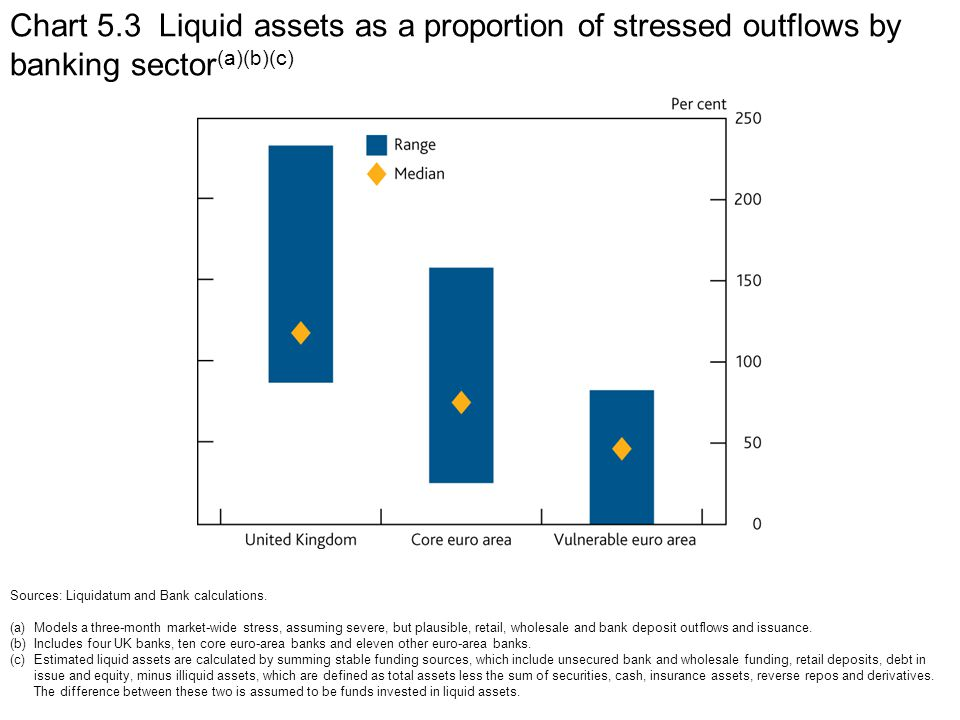 Chart 5.3 Liquid assets as a proportion of stressed outflows by banking sector (a)(b)(c) Sources: Liquidatum and Bank calculations.