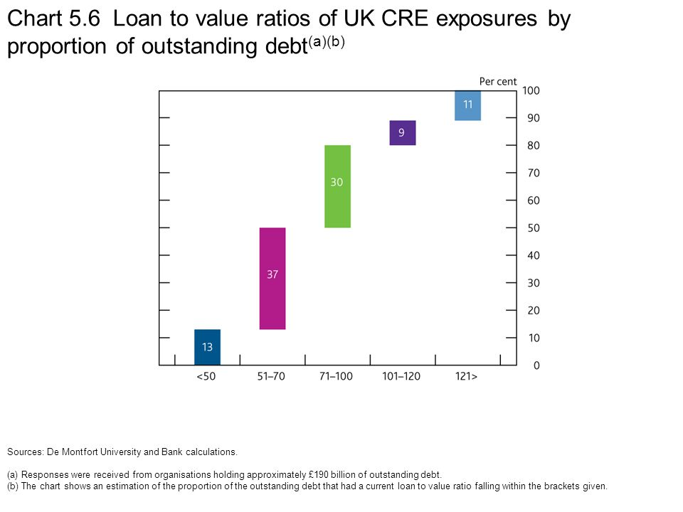 Chart 5.6 Loan to value ratios of UK CRE exposures by proportion of outstanding debt (a)(b) Sources: De Montfort University and Bank calculations.