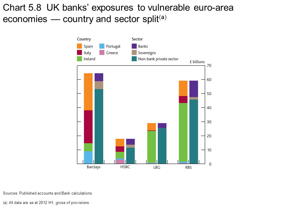 Chart 5.8 UK banks' exposures to vulnerable euro-area economies — country and sector split (a) Sources: Published accounts and Bank calculations. (a)