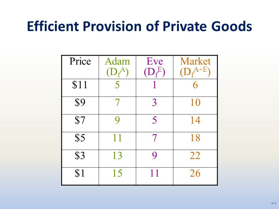 Efficient Provision of Private Goods PriceAdam (D f A ) Eve (D f E ) Market (D f A+E ) $11516 $97310 $79514 $511718 $313922 $1151126 4-6