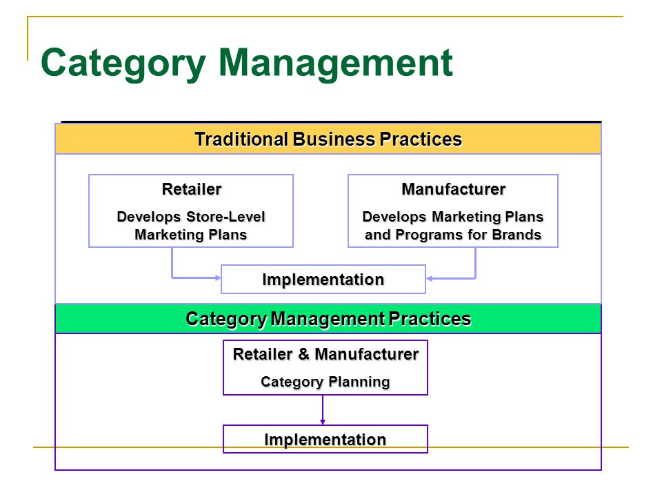 Retailer & Manufacturer Category Planning Implementation Category Management Practices Category Management Retailer Develops Store-Level Marketing Plans Manufacturer Develops Marketing Plans and Programs for Brands Implementation Traditional Business Practices