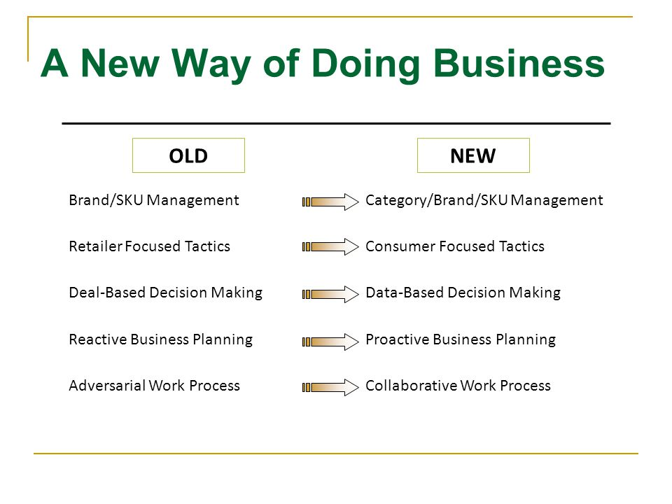 A New Way of Doing Business Brand/SKU Management Retailer Focused Tactics Deal-Based Decision Making Reactive Business Planning Adversarial Work Proce