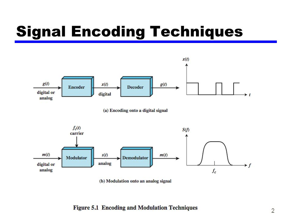 Signal Encoding Techniques 2