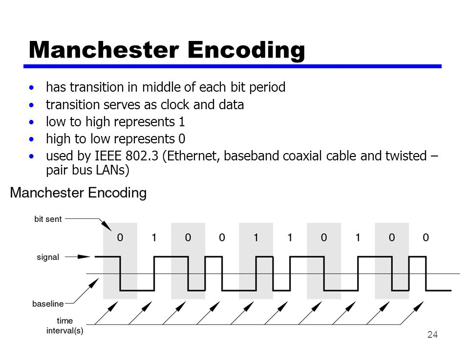 Manchester Encoding has transition in middle of each bit period transition serves as clock and data low to high represents 1 high to low represents 0