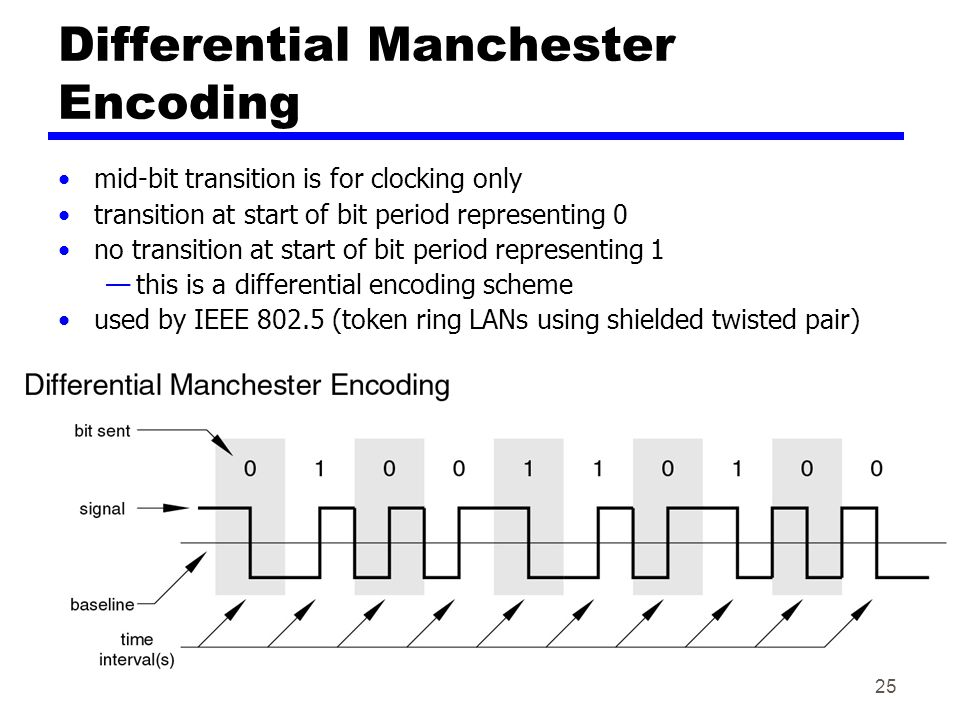 Differential Manchester Encoding mid-bit transition is for clocking only transition at start of bit period representing 0 no transition at start of bit period representing 1 —this is a differential encoding scheme used by IEEE 802.5 (token ring LANs using shielded twisted pair) 25