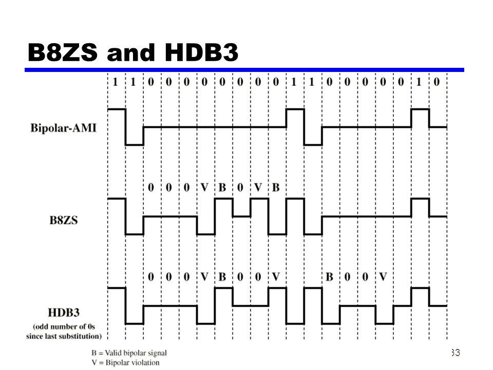33 B8ZS and HDB3