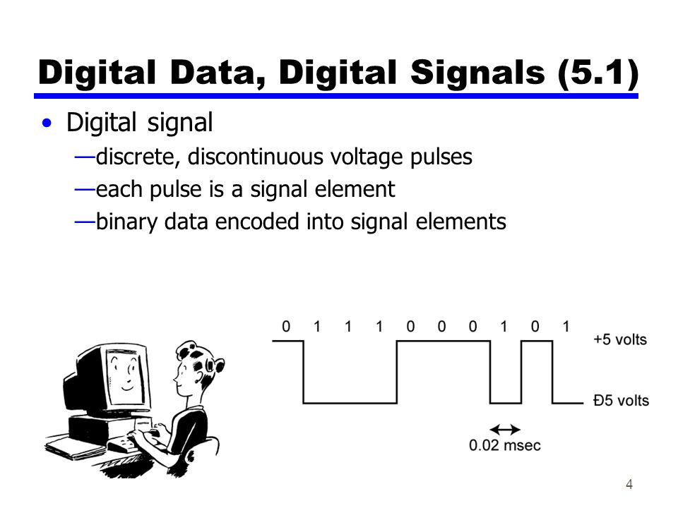 Digital Data, Digital Signals (5.1) Digital signal —discrete, discontinuous voltage pulses —each pulse is a signal element —binary data encoded into s